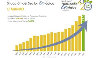 En España el consumo de productos ecológicos ha aumentado más del 96% desde 2012